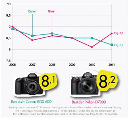 canon-vs-nikon-infographic-thumb