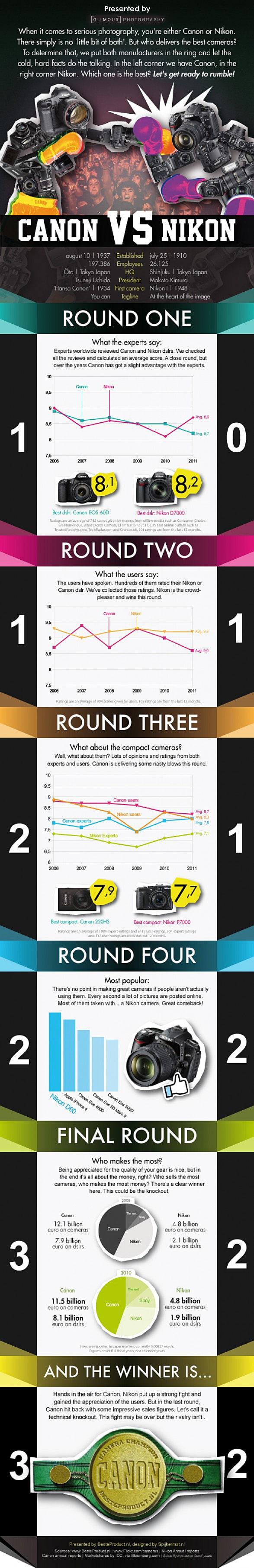 Canon vs Nikon infographic