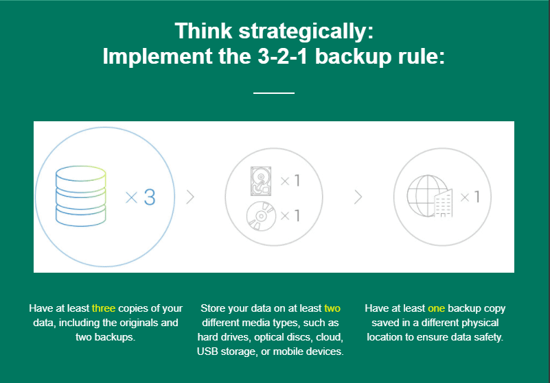 graphic for a 3-2-1 back up system
